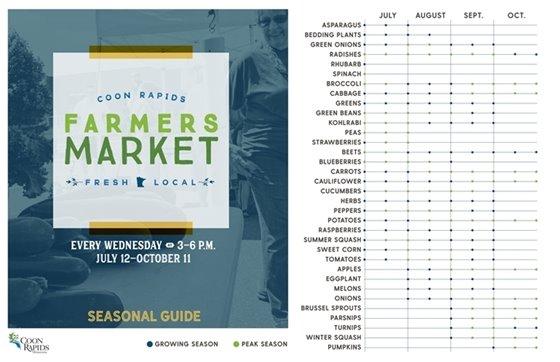 Farmers Market Produce Guide