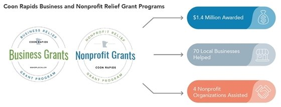 Business and nonprofit grants